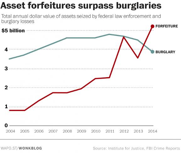 forfeitures vs burglaries