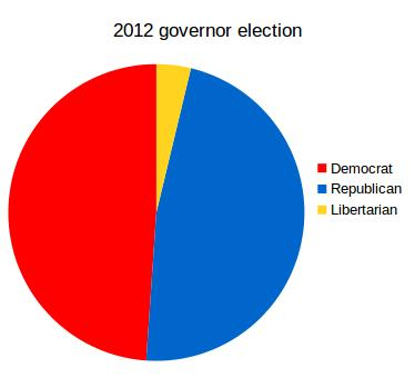 2012 gov election stats 1