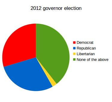 2012 gov election stats 2
