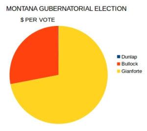 per-vote